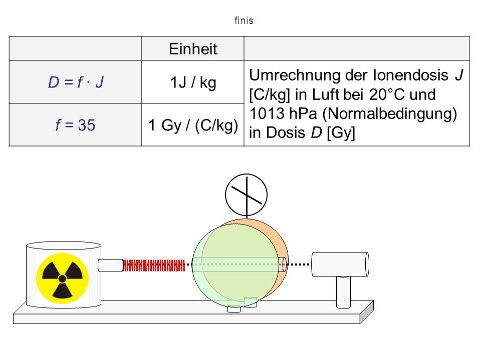 . finis. Einheit. D = f · J. 1J / kg. Umrechnung der Ionendosis J [C/kg] in Luft bei 20°C und 1013 hPa (Normalbedingung) in Dosis D [Gy]